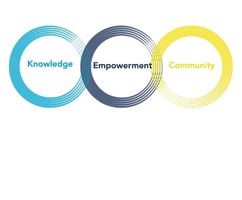 Three circles with the words knowledge community and empowerment.